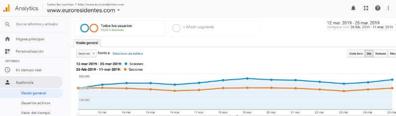 Impacto actualización del algoritmo de Google en nuestras webs: aumento de 1.500.000 usuarios únicos / mes