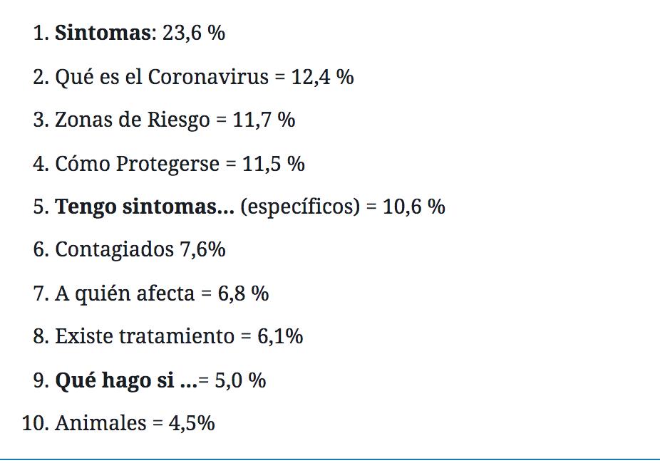 Lo que más preocupa del Coronavirus (vía chatbot Carina)