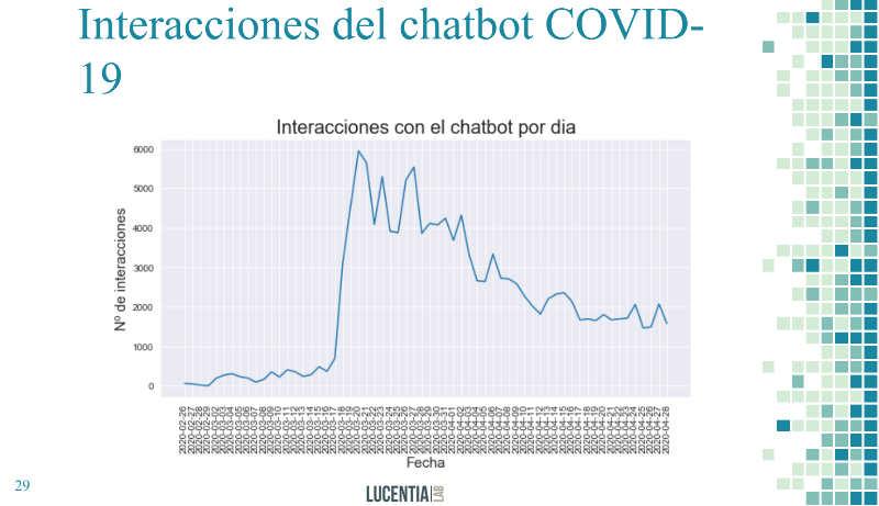 Análisis de la eficiencia de la IA en las conversaciones de un chatbot / covid-19