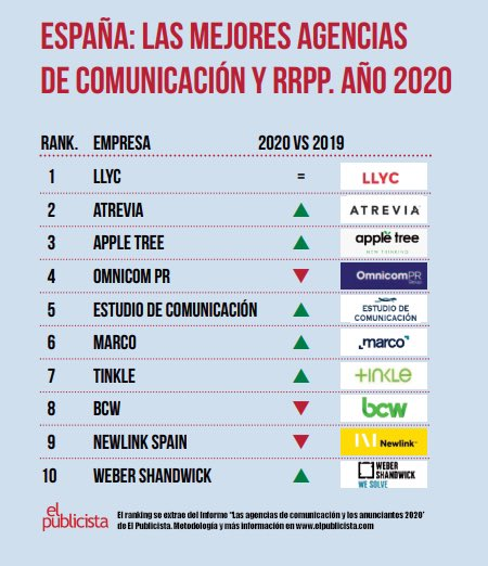 LLYC y Atrevia: las mejores agencias de comunicación en España