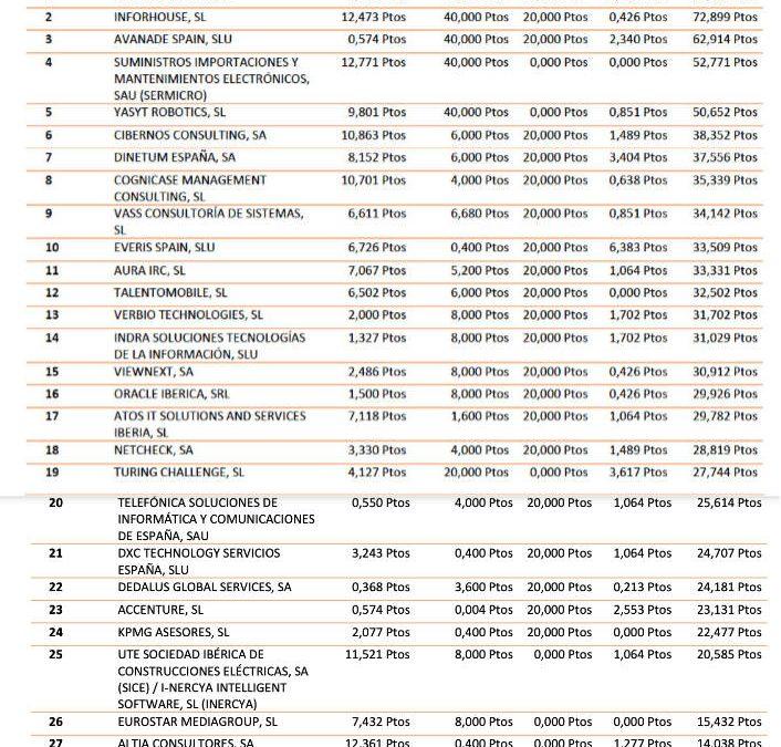 1MillionBot empresa mejor puntuada por la Comunidad  de Madrid