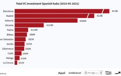 Valencia y Alicante entre los «hubs» españoles que atraen mayor captación de inversiones